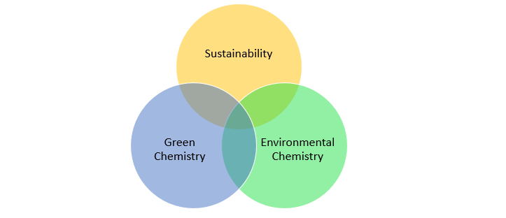 Green Chemistry Activities for ACS Student Chapters