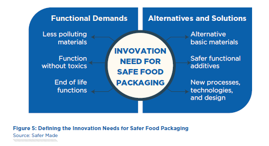 Challenges and Innovations in Safer Materials for Food Packaging