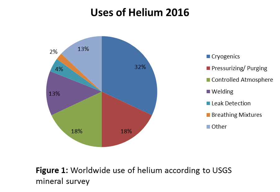 Critical Elements Series: Helium Shortage to Occur in the Next 25-50 years