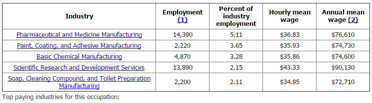 3 Employment and Wage Facts for Chemists