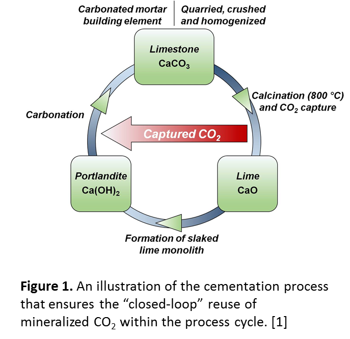 Green CO2NCRETE(TM) for Sustainable Construction