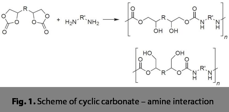 Green Polyurethane