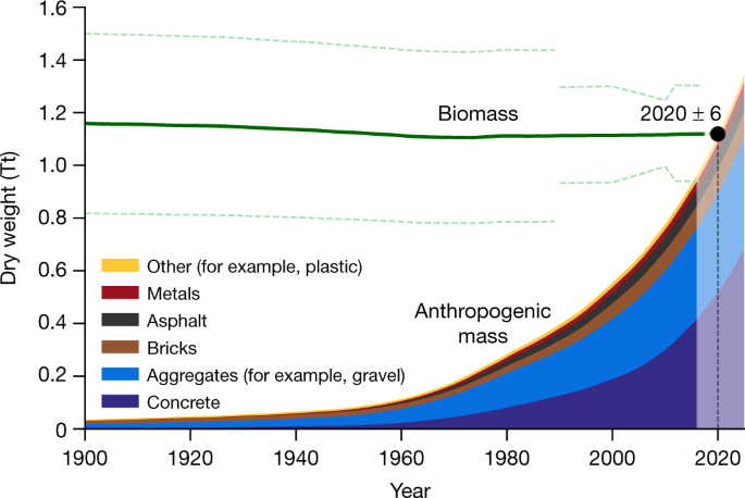anthropogenic-weight.png