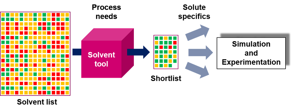 Driving Green Solvent Selection
