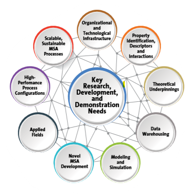 Nine Key Research, Development and Demonstration Needs Identified by Alternative Separations Report